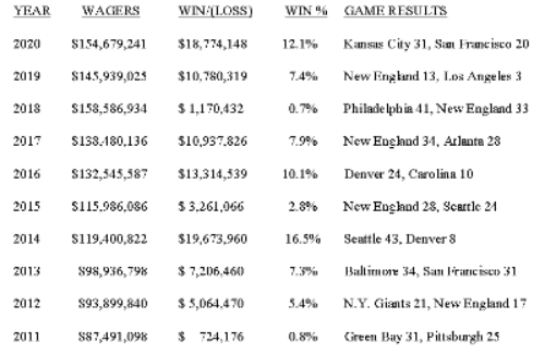 Bettors in Nevada wagered $154.7 million on Super Bowl Sunday.