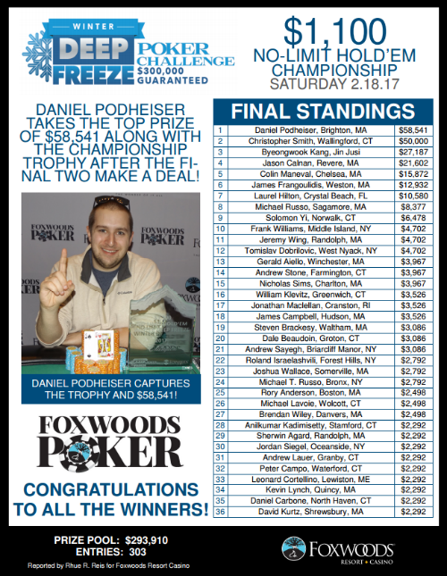 Dan Podheiser managed to capture first place and quite a bit of cash.